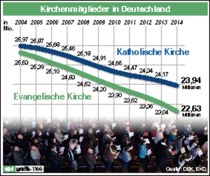 Infografik: Kirchenmitglieder in Deutschland
